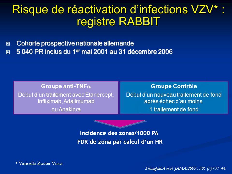 Risque de réactivation d'infections VZV* : registre RABBIT