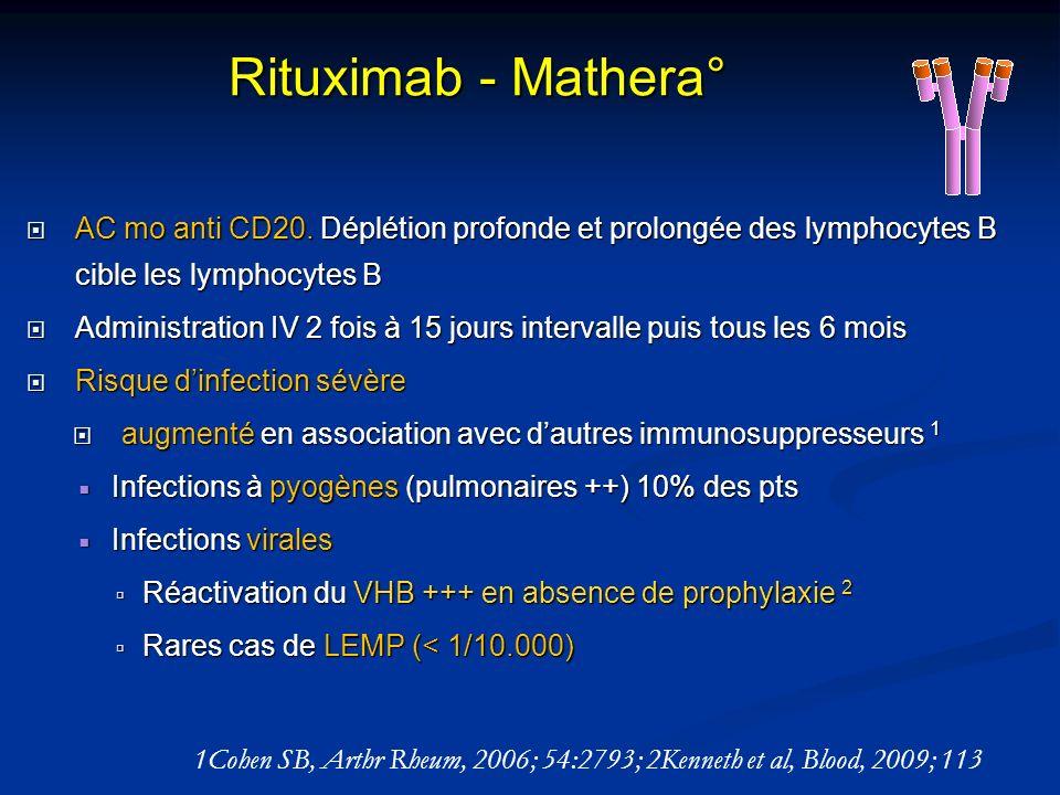 Rituximab - Mathera° AC mo anti CD20. Déplétion profonde et prolongée des lymphocytes B cible les lymphocytes B.