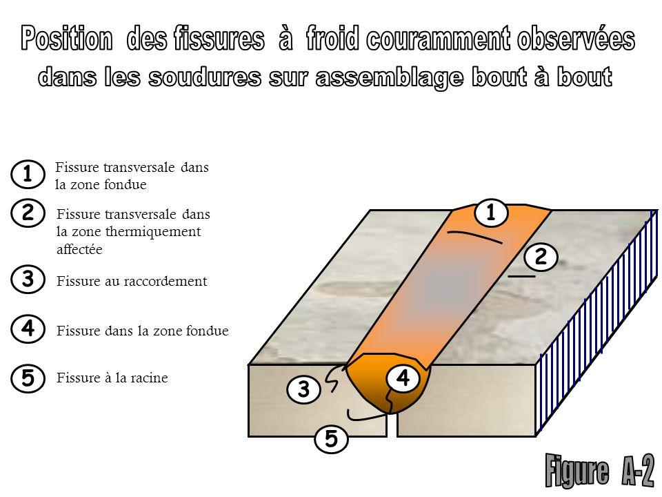 Position des fissures à froid couramment observées