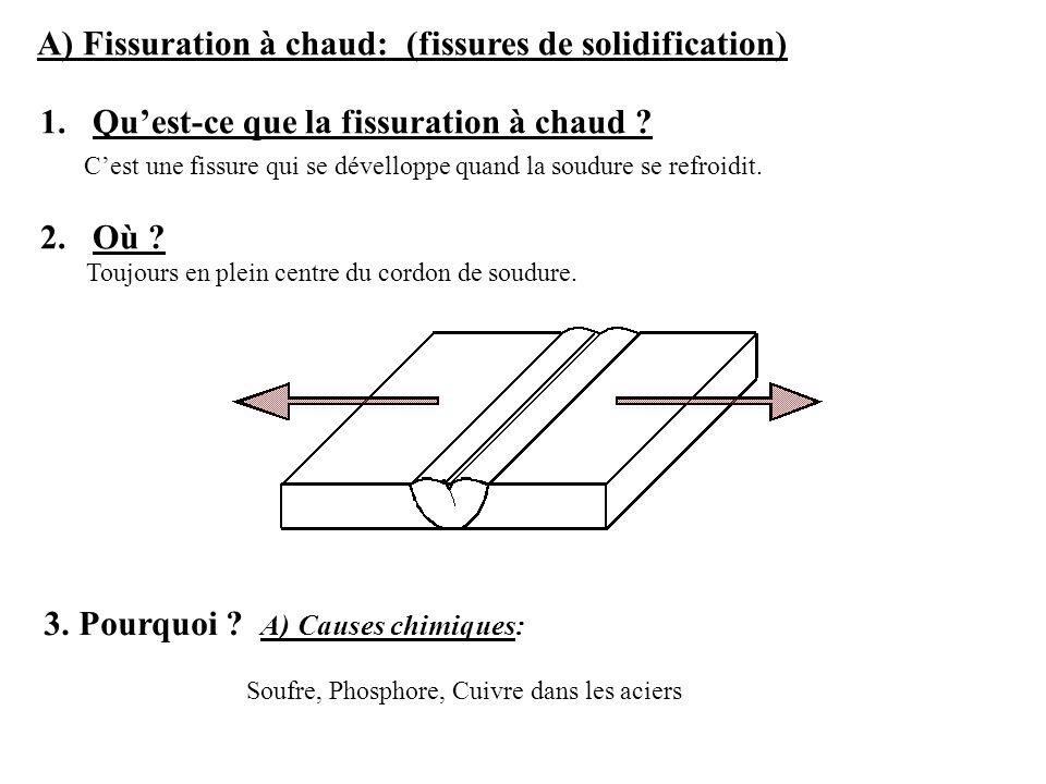 A) Fissuration à chaud: (fissures de solidification)