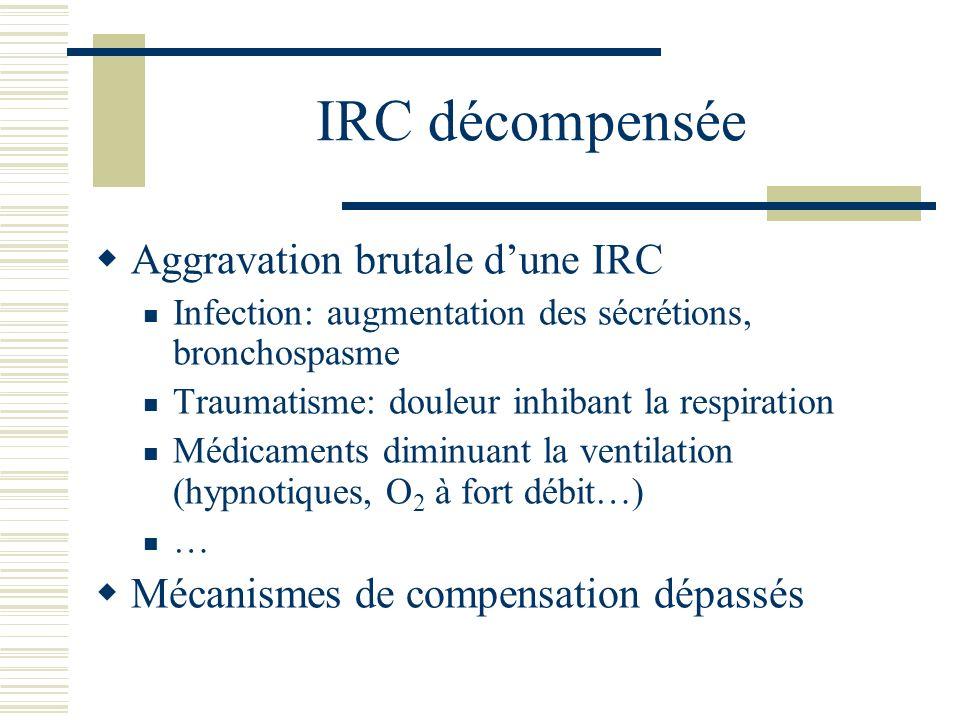 IRC décompensée Aggravation brutale d'une IRC