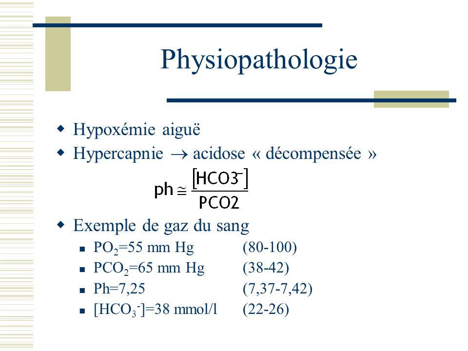 Physiopathologie Hypoxémie aiguë Hypercapnie  acidose « décompensée »