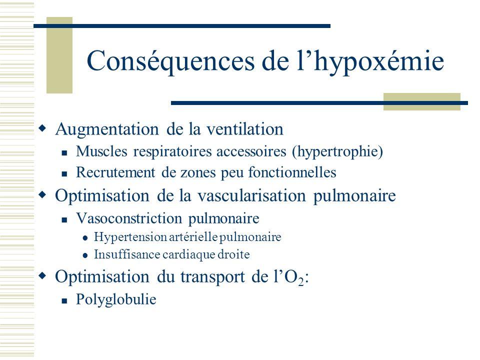 Conséquences de l'hypoxémie
