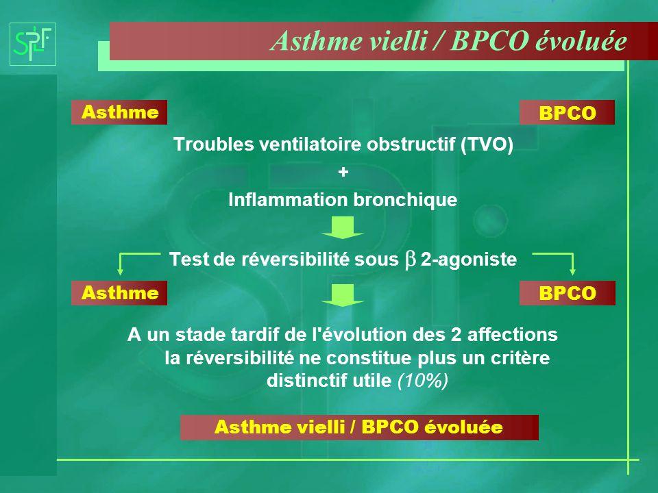 Asthme vielli / BPCO évoluée