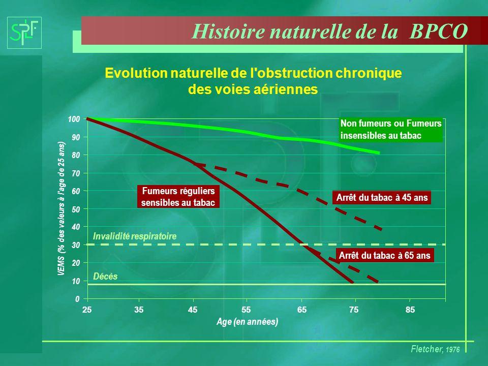 Histoire naturelle de la BPCO