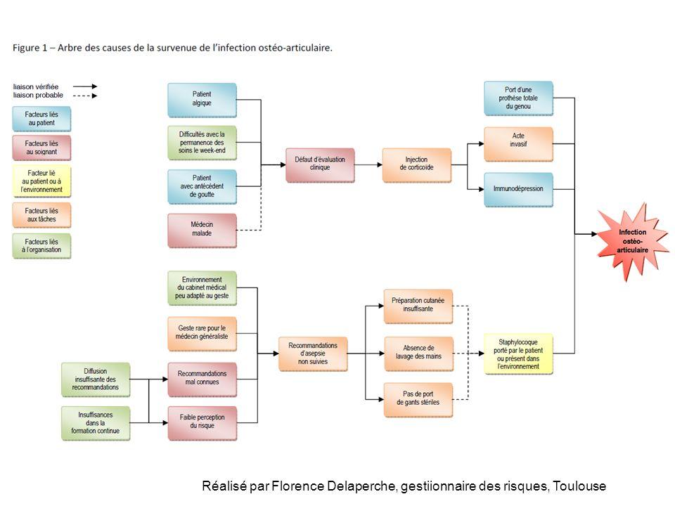 Réalisé par Florence Delaperche, gestiionnaire des risques, Toulouse