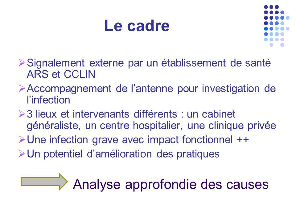 Le cadre Signalement externe par un établissement de santé ARS et CCLIN. Accompagnement de l'antenne pour investigation de l'infection.
