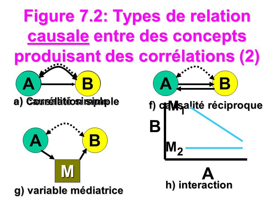 Figure 7.2: Types de relation causale entre des concepts produisant des corrélations (2)