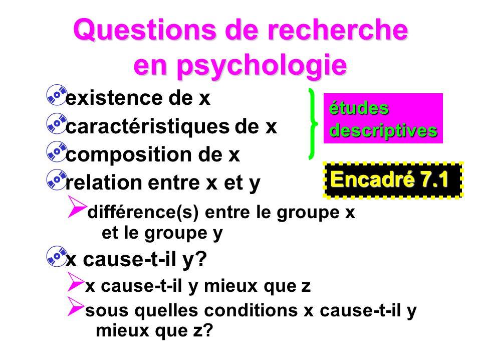 Questions de recherche en psychologie