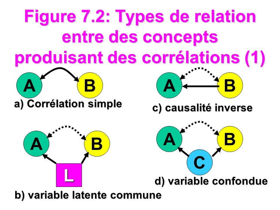 Figure 7.2: Types de relation entre des concepts produisant des corrélations (1)