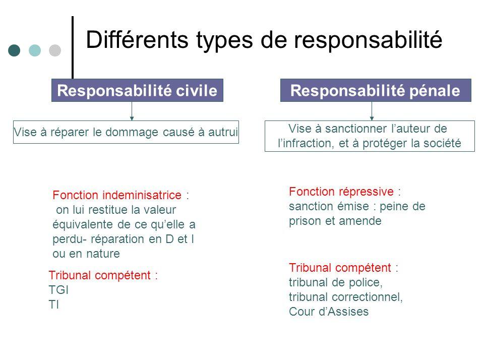 Différents types de responsabilité