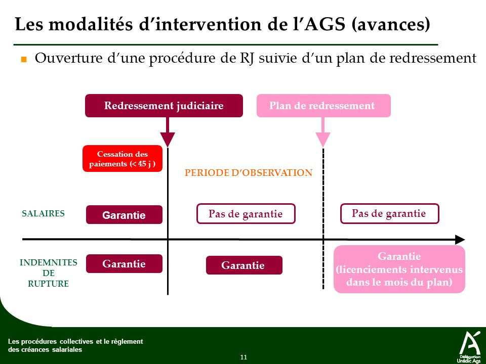 Les modalités d'intervention de l'AGS (avances)