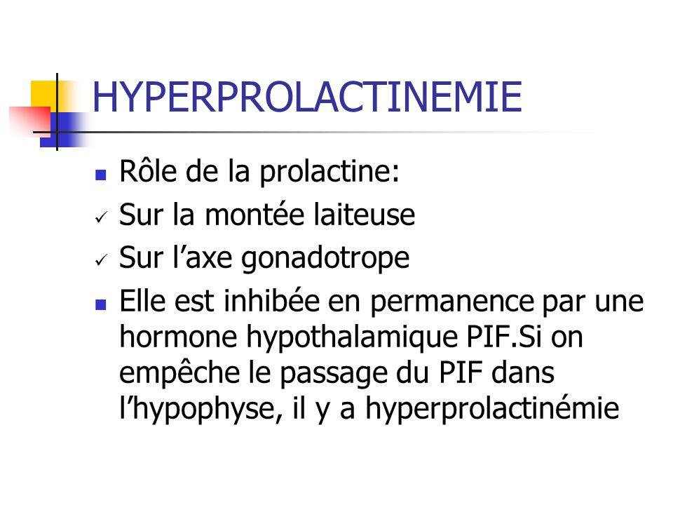 HYPERPROLACTINEMIE Rôle de la prolactine: Sur la montée laiteuse