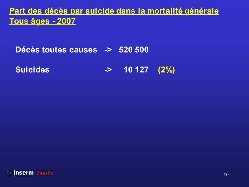 Part des décès par suicide dans la mortalité générale