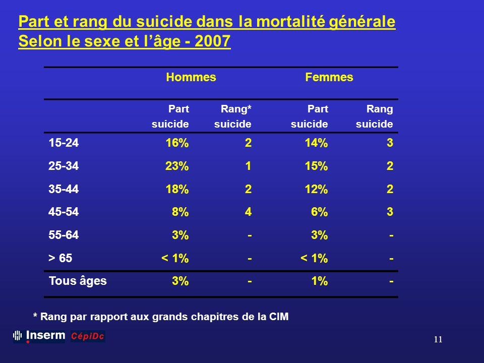 Part et rang du suicide dans la mortalité générale