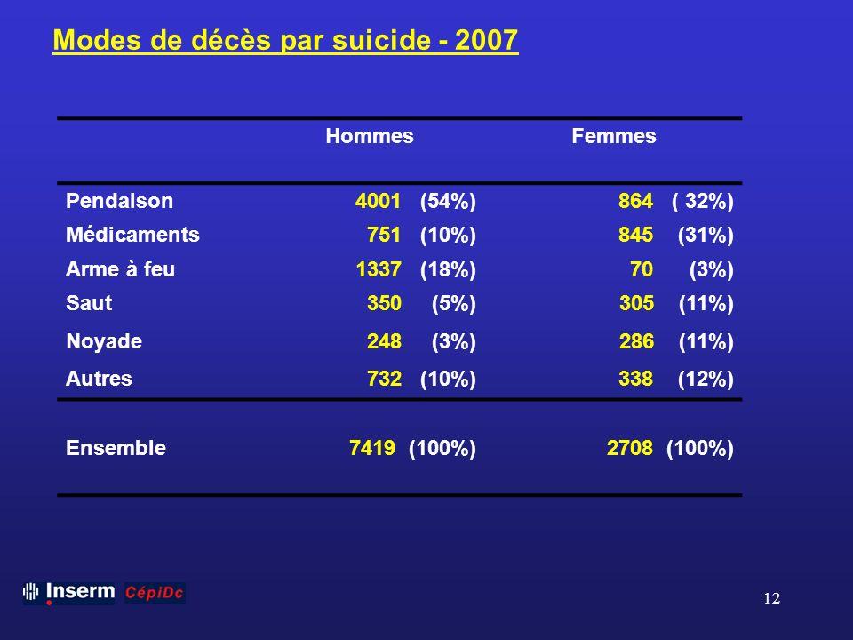 Modes de décès par suicide - 2007