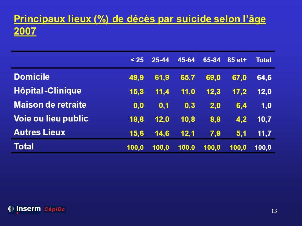 Principaux lieux (%) de décès par suicide selon l'âge 2007