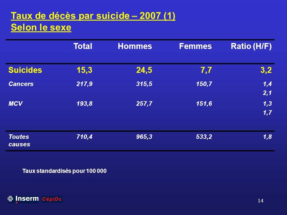 Taux de décès par suicide – 2007 (1) Selon le sexe
