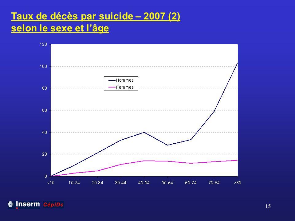 Taux de décès par suicide – 2007 (2)