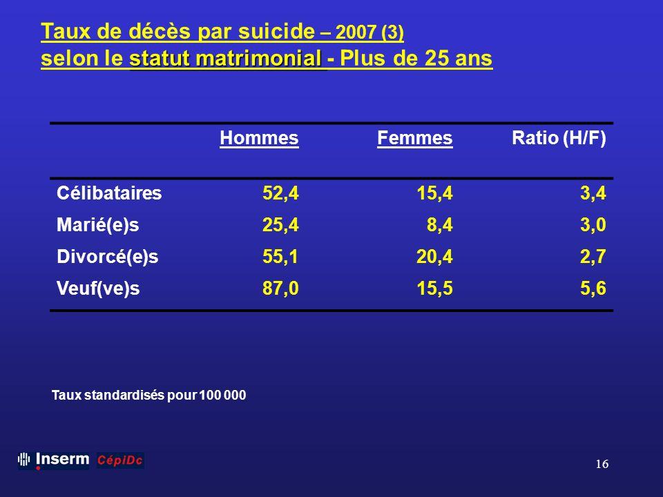 Taux de décès par suicide – 2007 (3)