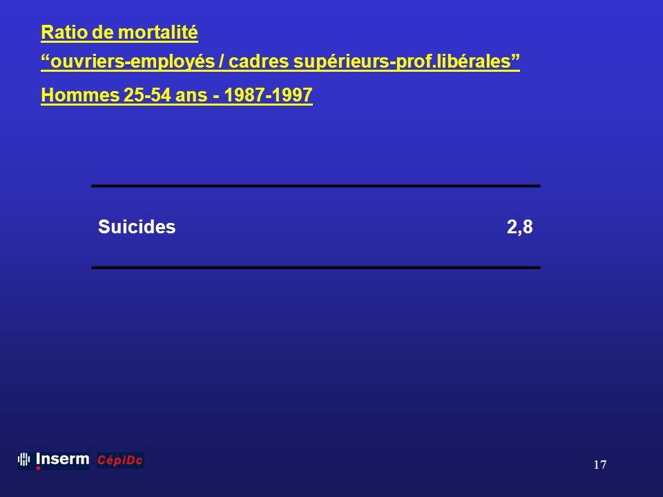 Ratio de mortalité ouvriers-employés / cadres supérieurs-prof.libérales Hommes 25-54 ans - 1987-1997.