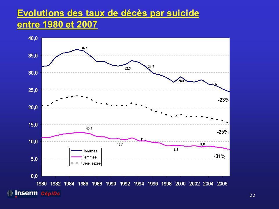 Evolutions des taux de décès par suicide