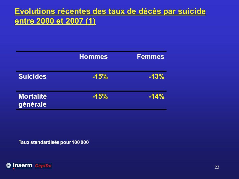 Evolutions récentes des taux de décès par suicide