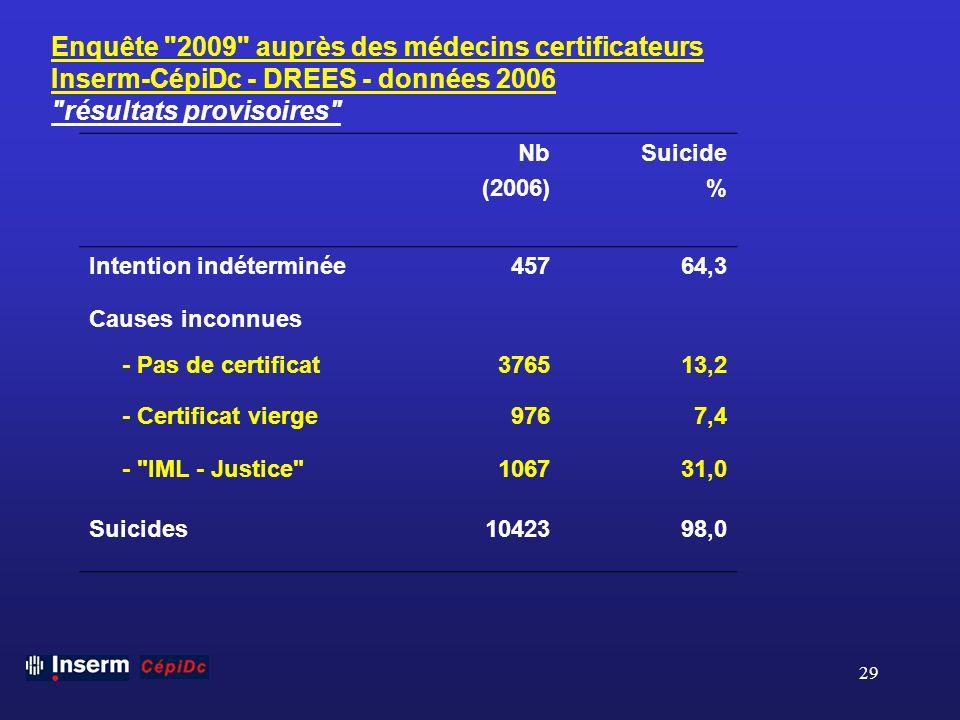Enquête 2009 auprès des médecins certificateurs