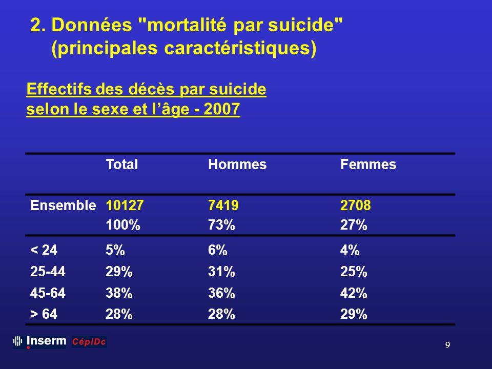 2. Données mortalité par suicide (principales caractéristiques)