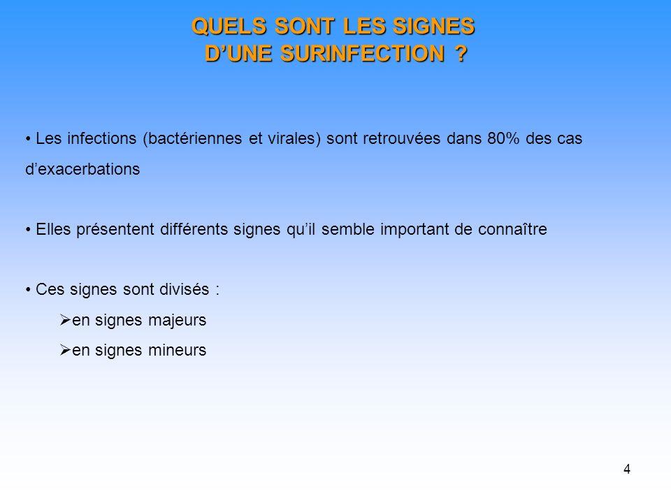 QUELS SONT LES SIGNES D'UNE SURINFECTION