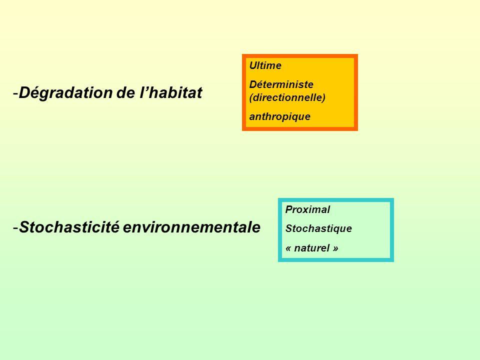 Dégradation de l'habitat