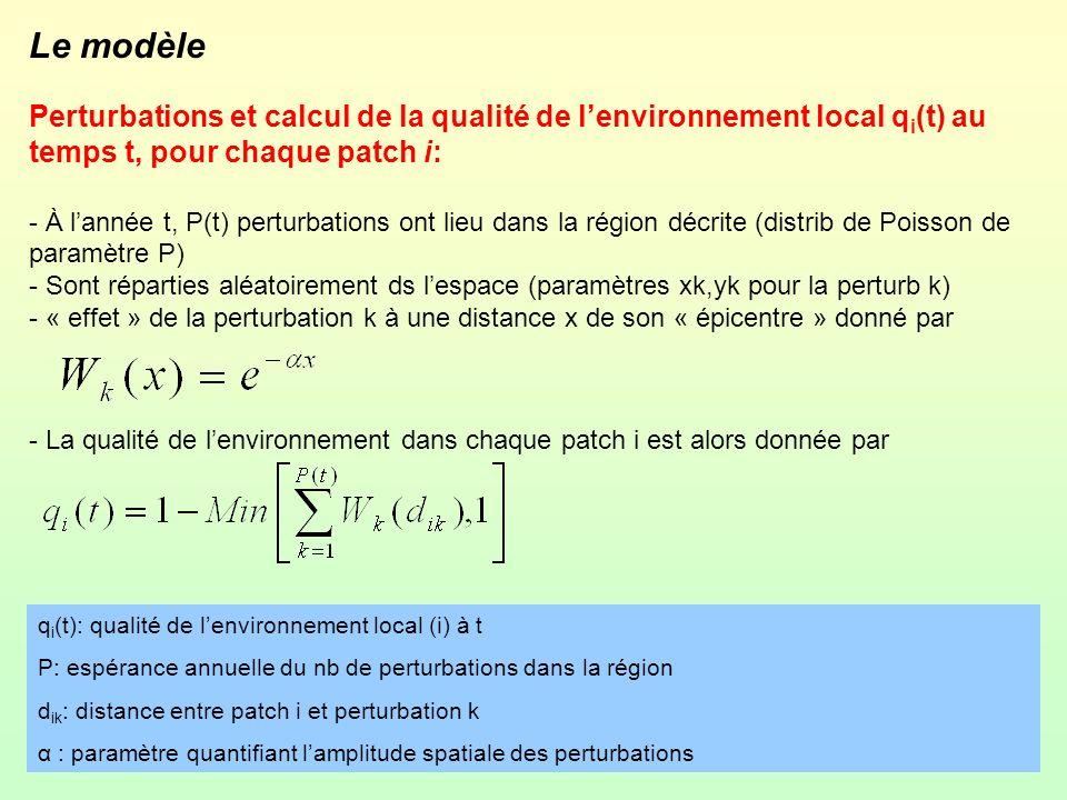 Le modèle Perturbations et calcul de la qualité de l'environnement local qi(t) au temps t, pour chaque patch i: