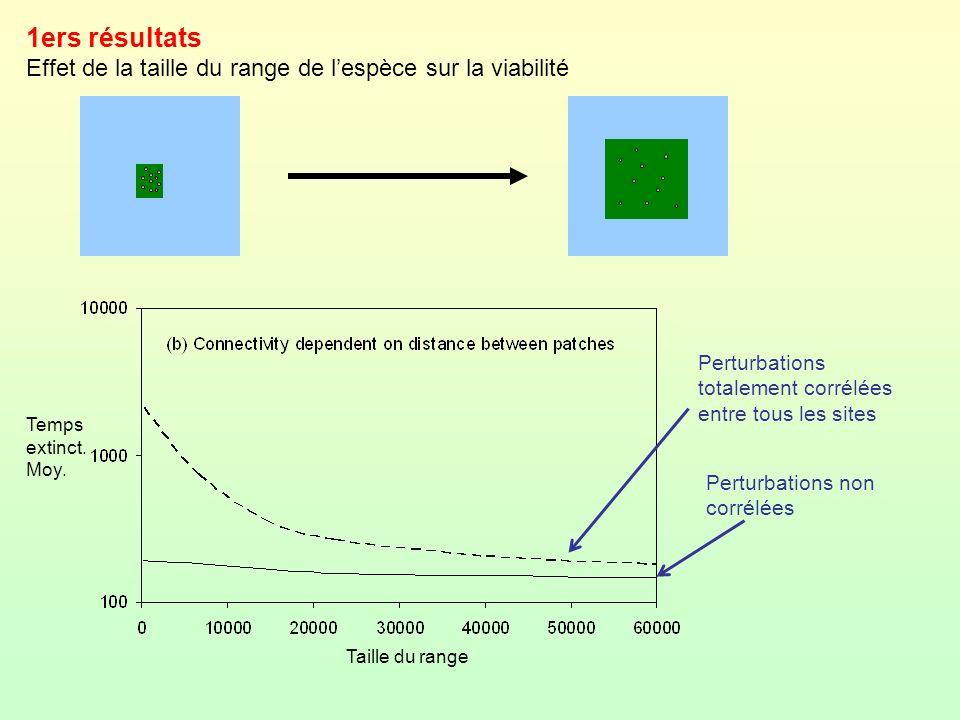 1ers résultats Effet de la taille du range de l'espèce sur la viabilité. Perturbations totalement corrélées entre tous les sites.