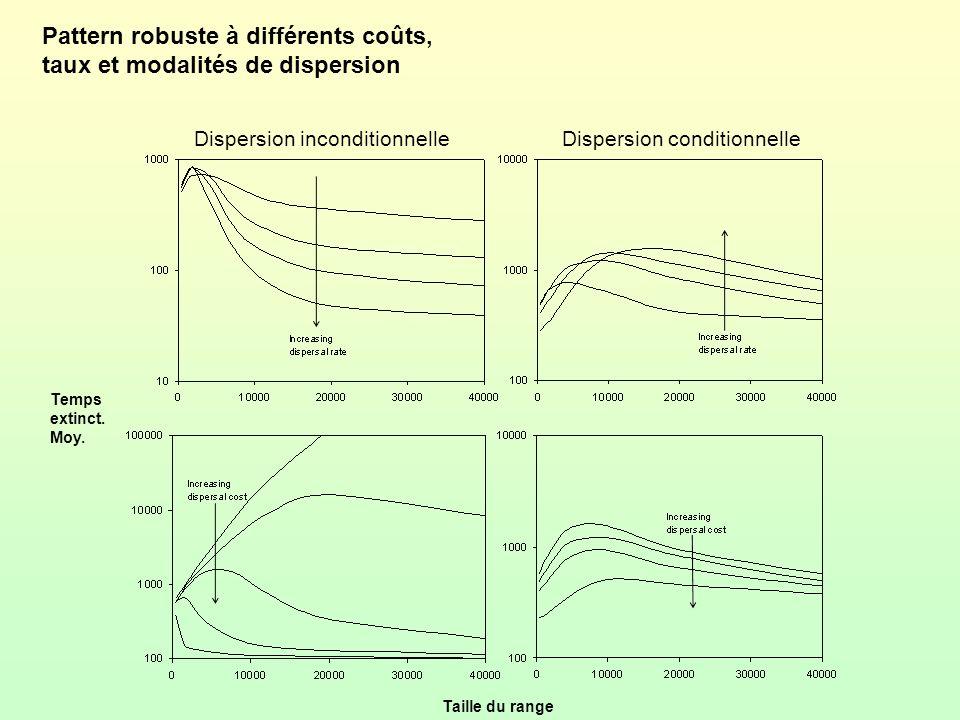 Pattern robuste à différents coûts, taux et modalités de dispersion