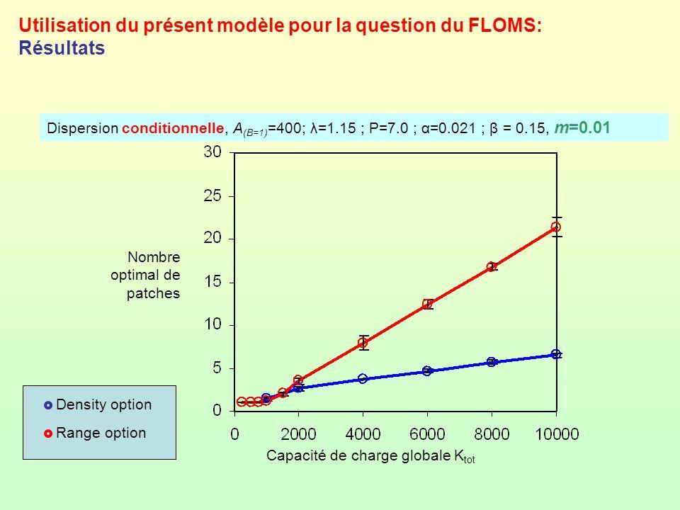 Utilisation du présent modèle pour la question du FLOMS: Résultats