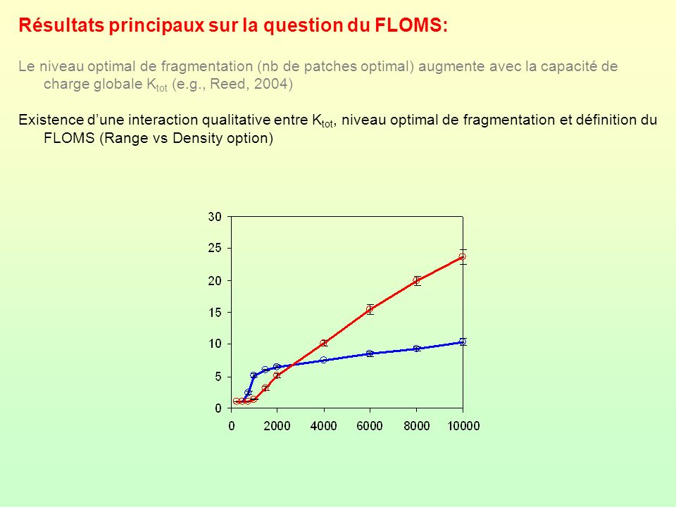 Résultats principaux sur la question du FLOMS: