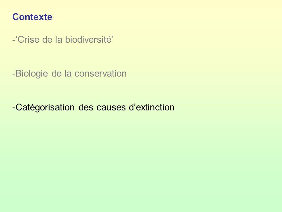 Contexte 'Crise de la biodiversité' Biologie de la conservation.