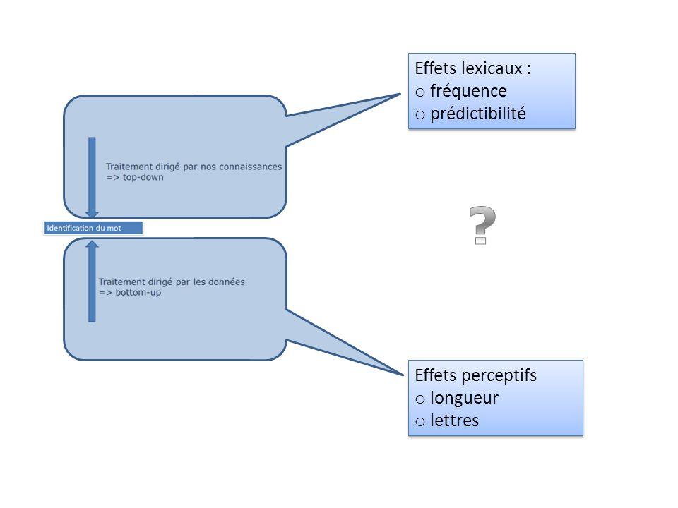 Effets lexicaux : fréquence prédictibilité Effets perceptifs