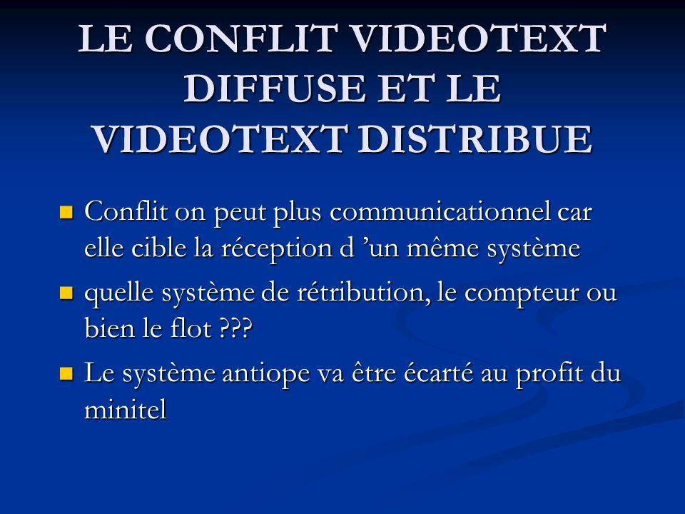 LE CONFLIT VIDEOTEXT DIFFUSE ET LE VIDEOTEXT DISTRIBUE