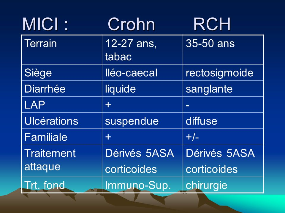 MICI : Crohn RCH Terrain 12-27 ans, tabac 35-50 ans Siège Iléo-caecal