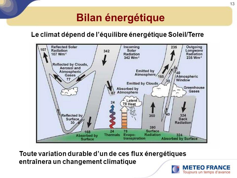 Bilan énergétique Le climat dépend de l'équilibre énergétique Soleil/Terre.