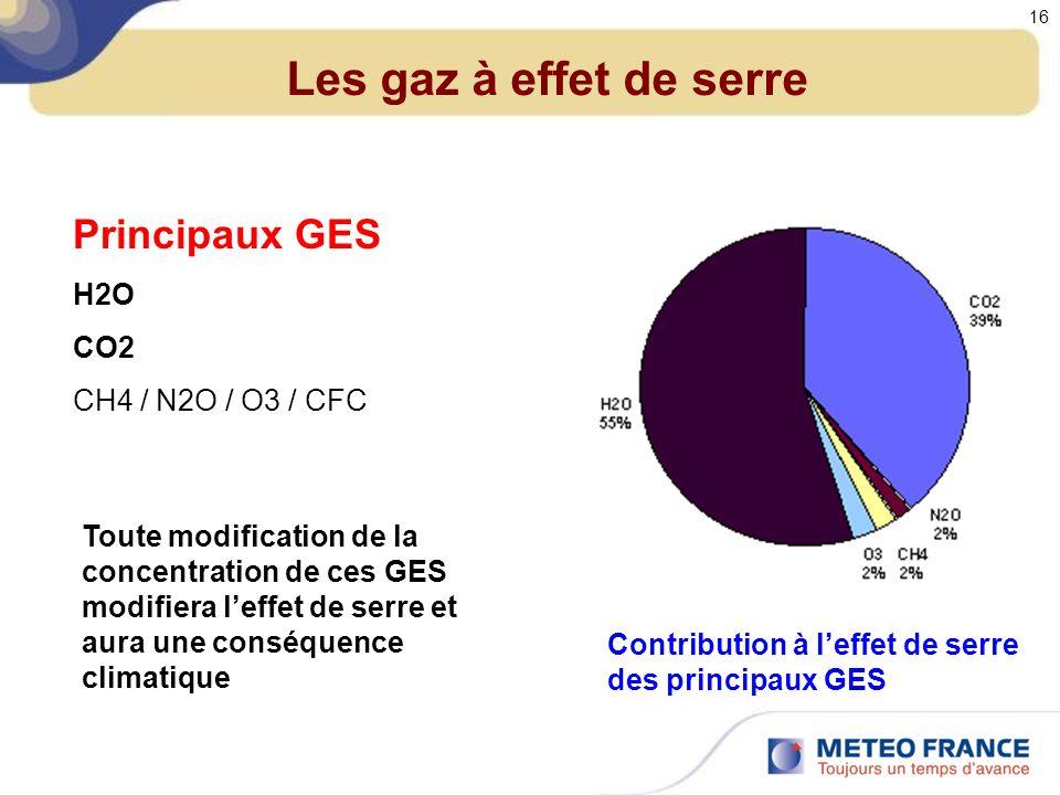 Les gaz à effet de serre Principaux GES H2O CO2 CH4 / N2O / O3 / CFC