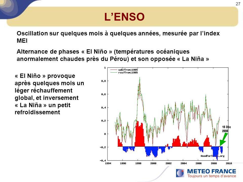 L'ENSO Oscillation sur quelques mois à quelques années, mesurée par l'index MEI.