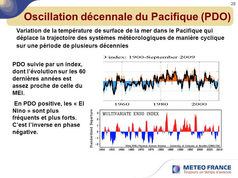 Oscillation décennale du Pacifique (PDO)