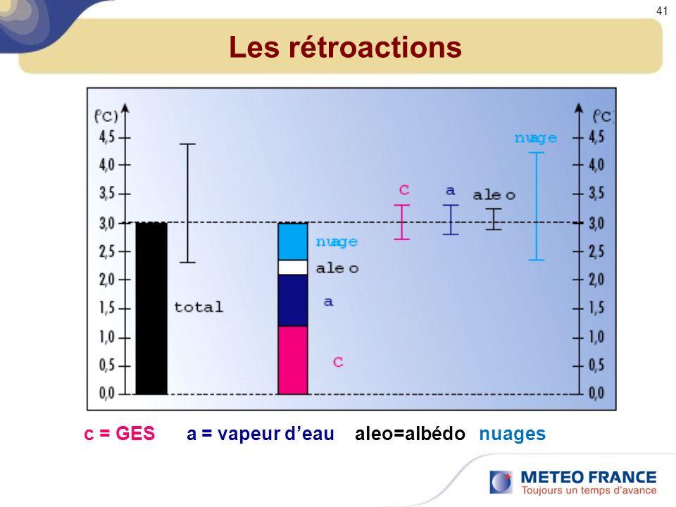 Les rétroactions c = GES a = vapeur d'eau aleo=albédo nuages