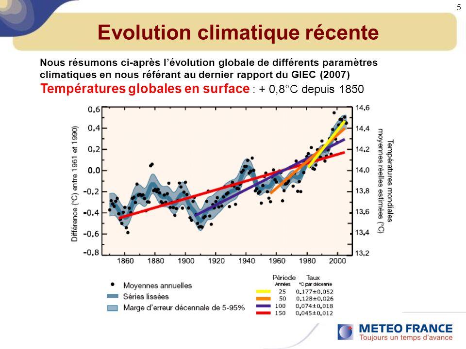 Evolution climatique récente