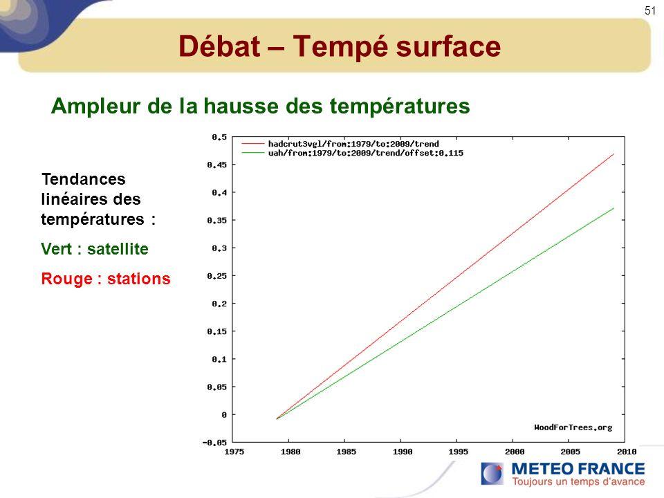 Débat – Tempé surface Ampleur de la hausse des températures