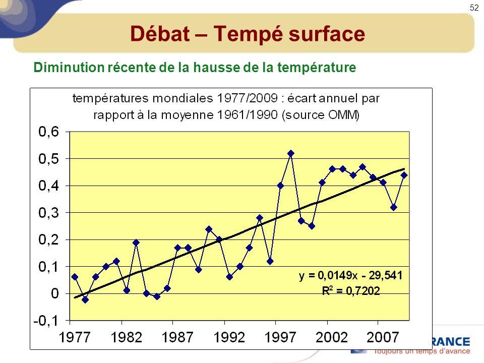 Débat – Tempé surface Diminution récente de la hausse de la température