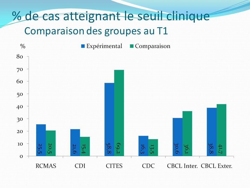 % de cas atteignant le seuil clinique Comparaison des groupes au T1