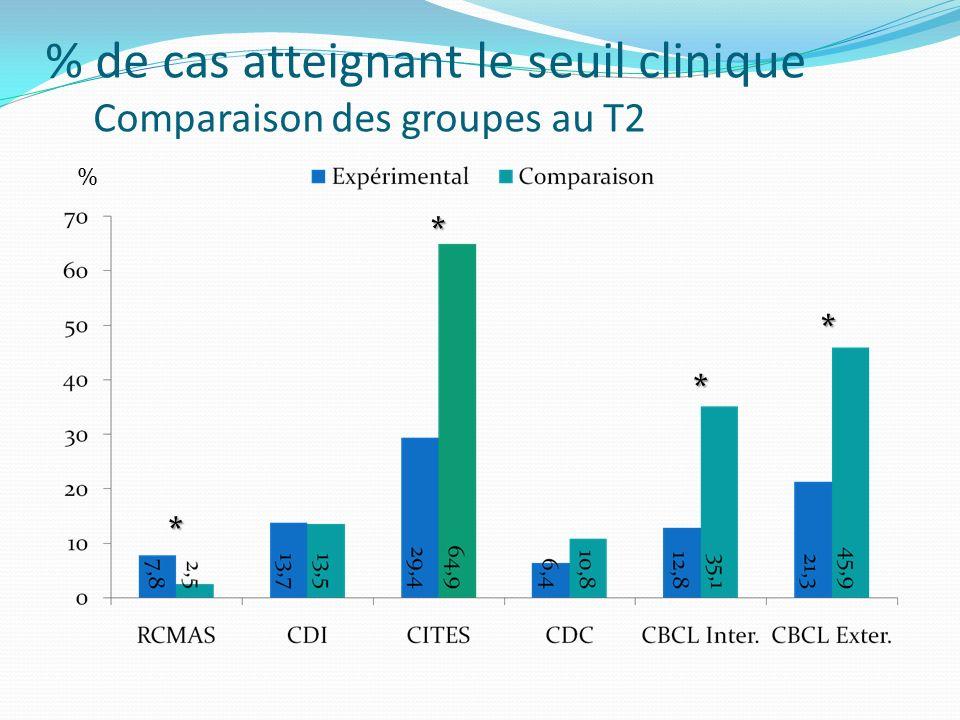 % de cas atteignant le seuil clinique Comparaison des groupes au T2